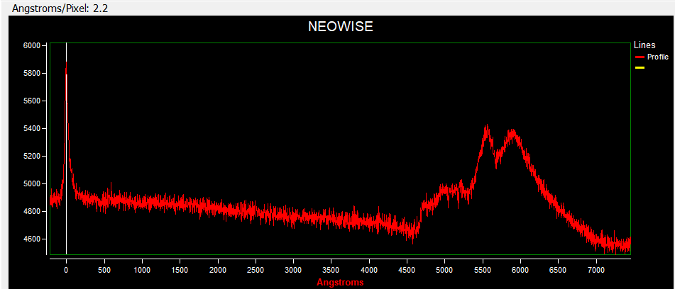 NEOWISE profile